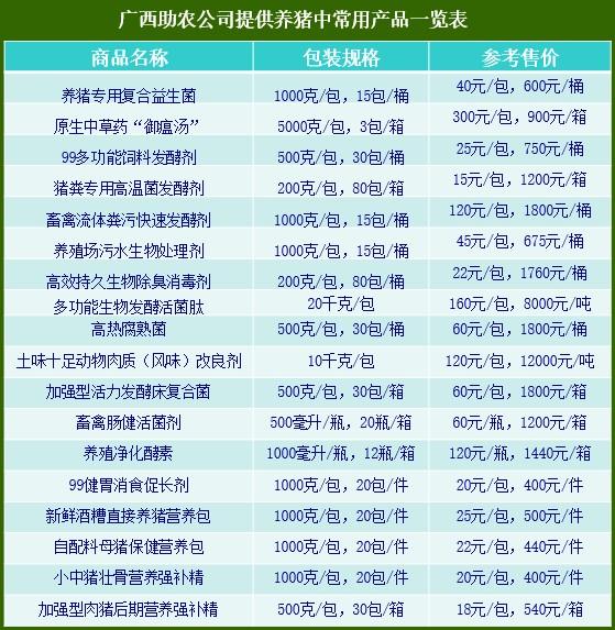 广西助农养猪产品一览表.jpg